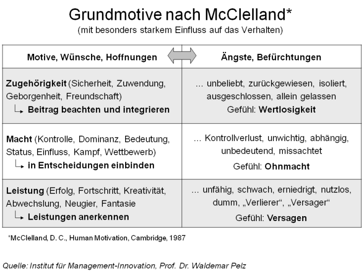Grundmotive_nach_McClelland