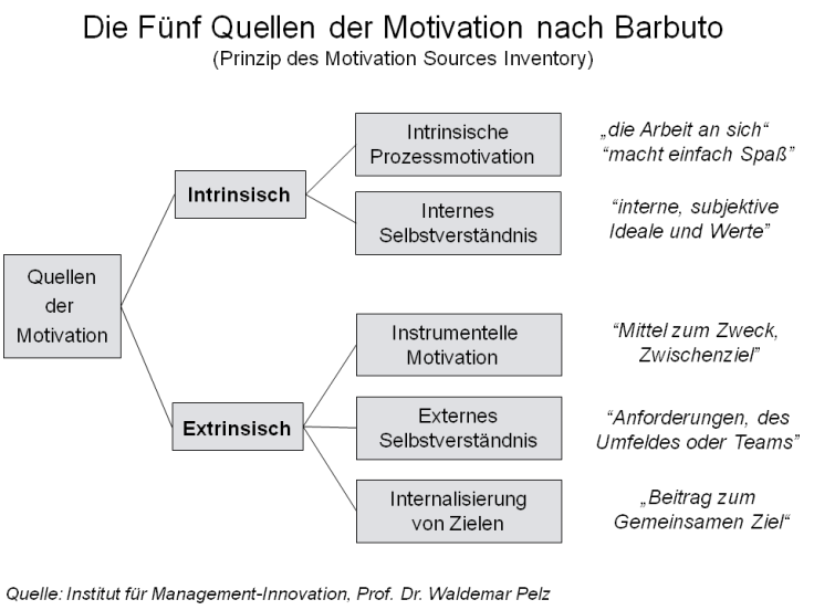 Quellen_der_Motivation
