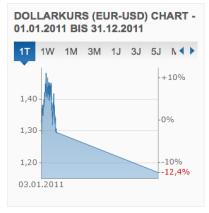 Was ist Forex? Griechenlandkrise 2011/12